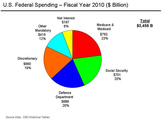 U_S__Federal_Spending_-_FY_2007